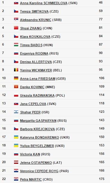 Acceptance list, EMPIRE Slovak Open 2015, Trnava, Slovensko